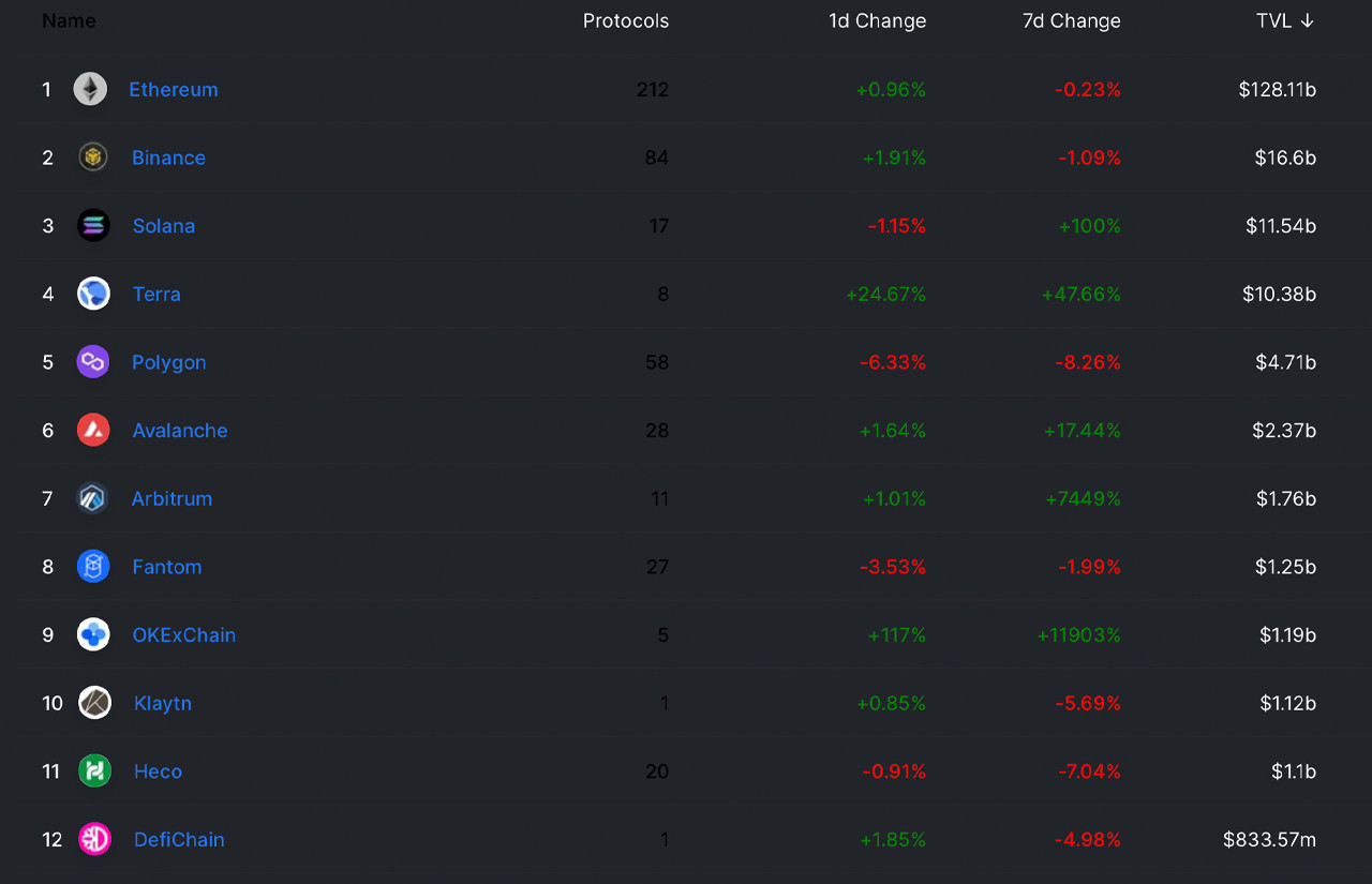 As the Crypto Economy Slumps, Total-Value Locked in Defi Continues to Rise